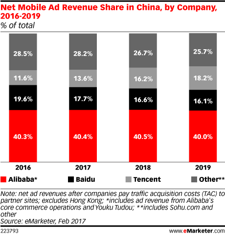 Net Mobile Ad Revenue Share in China, by Company, 2016-2019 (% of total)