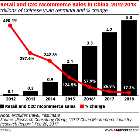 Retail and C2C Mcommerce Sales in China, 2012-2018 (trillions of Chinese yuan renminbi and % change)