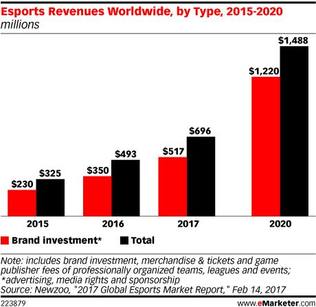 Esports Revenues Worldwide, by Type, 2015-2020 (millions)