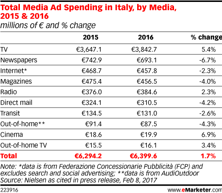 Total Media Ad Spending in Italy, by Media, 2015 & 2016 (millions of € and % change)