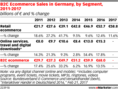 B2C Ecommerce Sales in Germany, by Segment, 2011-2017 (billions of € and % change)