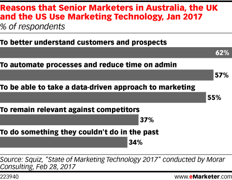 Reasons that Senior Marketers in Australia, the UK and the US Use Marketing Technology, Jan 2017 (% of respondents)