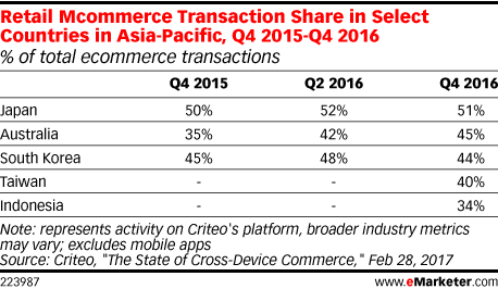 Retail Mcommerce Transaction Share in Select Countries in Asia-Pacific, Q4 2015-Q4 2016 (% of total ecommerce transactions)
