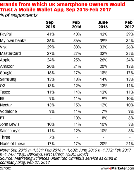 Brands from Which UK Smartphone Owners Would Trust a Mobile Wallet App, Sep 2015-Feb 2017 (% of respondents)