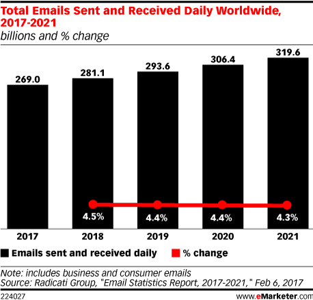 Total Emails Sent and Received Daily Worldwide, 2017-2021 (billions and % change)