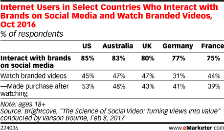 Internet Users in Select Countries Who Interact with Brands on Social Media and Watch Branded Videos, Oct 2016 (% of respondents)