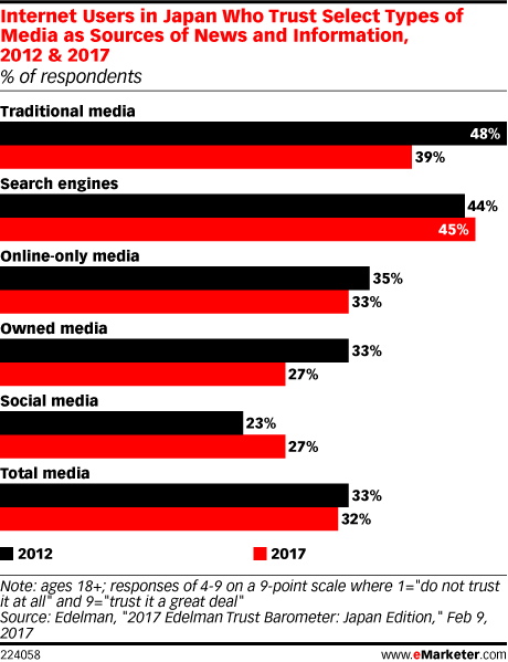 Internet Users in Japan Who Trust Select Types of Media as Sources of News and Information, 2012 & 2017 (% of respondents)