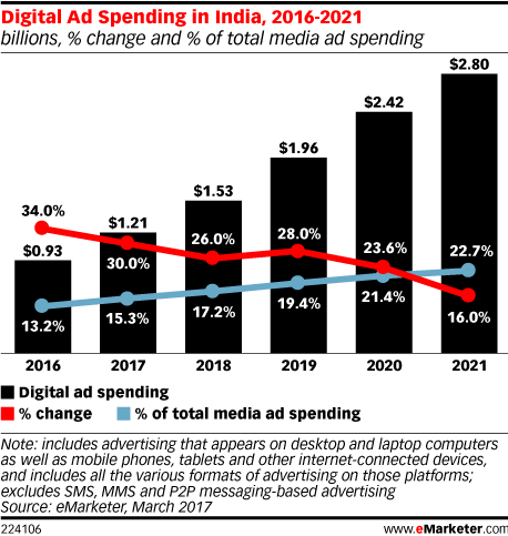Digital Ad Spending in India, 2016-2021 (billions, % change and % of total media ad spending)