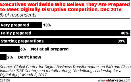 Executives Worldwide Who Believe They Are Prepared to Meet Digitally Disruptive Competition, Dec 2016 (% of respondents)
