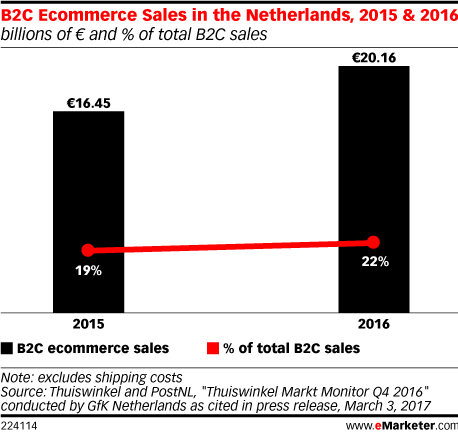 B2C Ecommerce Sales in the Netherlands, 2015 & 2016 (billions of € and % of total B2C sales)