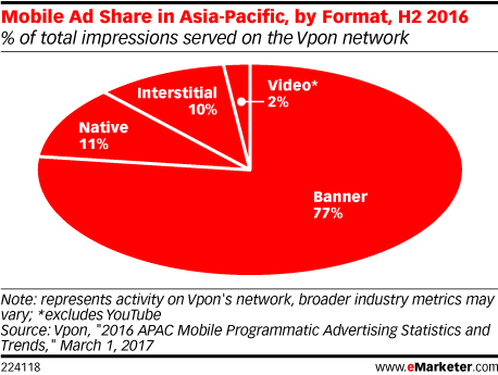 Mobile Ad Share in Asia-Pacific, by Format, H2 2016 (% of total impressions served on the Vpon network)
