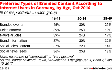 Preferred Types of Branded Content According to Internet Users in Germany, by Age, Oct 2016 (% of respondents in each group)