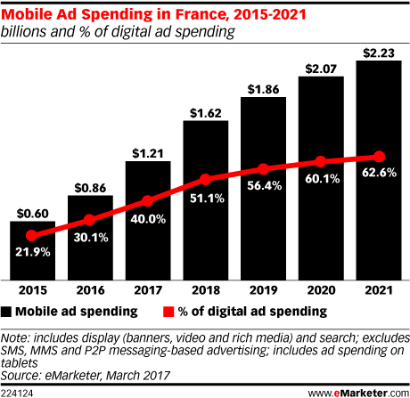 Mobile Ad Spending in France, 2015-2021 (billions and % of digital ad spending)