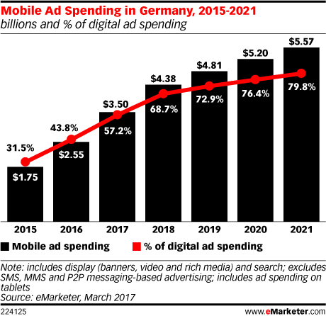 Mobile Ad Spending in Germany, 2015-2021 (billions and % of digital ad spending)