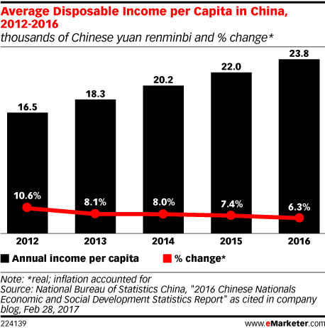 Average Disposable Income per Capita in China, 2012-2016 (thousands of Chinese yuan renminbi and % change*)