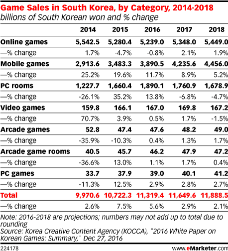 Game Sales in South Korea, by Category, 2014-2018 (billions of South Korean won and % change)