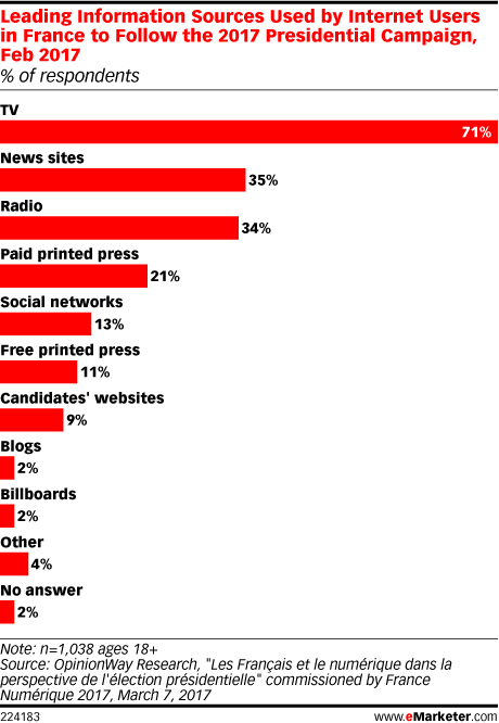 Leading Information Sources Used by Internet Users in France to Follow the 2017 Presidential Campaign, Feb 2017 (% of respondents)
