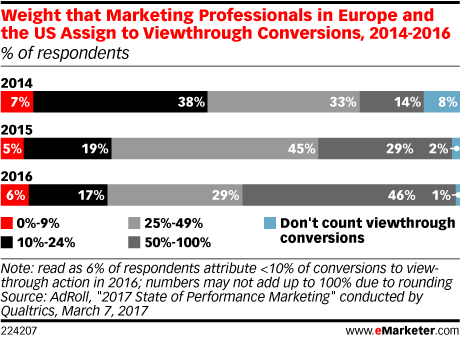 Weight that Marketing Professionals in Europe and the US Assign to Viewthrough Conversions, 2014-2016 (% of respondents)