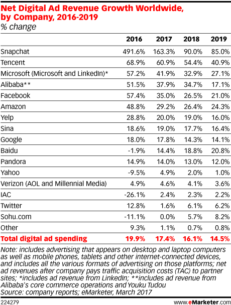 Net Digital Ad Revenue Growth Worldwide, by Company, 2016-2019 (% change)
