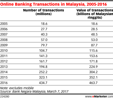 Online Banking Transactions in Malaysia, 2005-2016