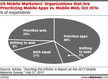 US Mobile Marketers' Organizations that Are Prioritizing Mobile Apps vs. Mobile Web, Oct 2016 (% of respondents)