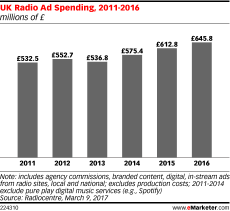 UK Radio Ad Spending, 2011-2016 (millions of £)
