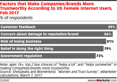 Factors that Make Companies/Brands More Trustworthy According to US Female Internet Users, Feb 2017 (% of respondents)