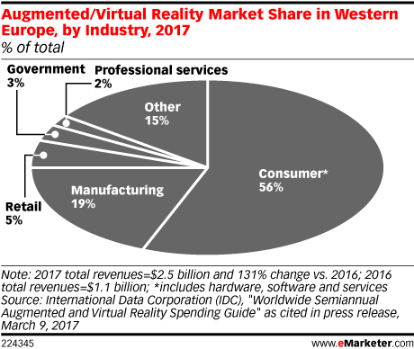 Augmented/Virtual Reality Market Share in Western Europe, by Industry, 2017 (% of total)