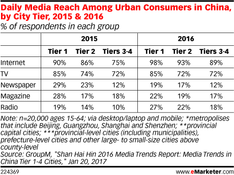 Daily Media Reach Among Urban Consumers in China, by City Tier, 2015 & 2016 (% of respondents in each group)