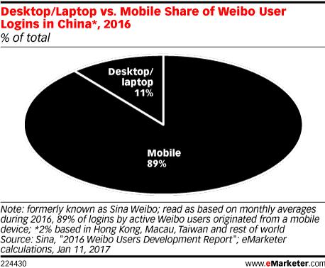 Desktop/Laptop vs. Mobile Share of Weibo User Logins in China*, 2016 (% of total)