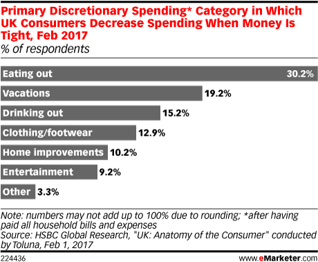 Primary Discretionary Spending* Category in Which UK Consumers Decrease Spending When Money Is Tight, Feb 2017 (% of respondents)