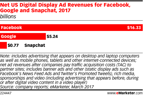 Net US Digital Display Ad Revenues for Facebook, Google and Snapchat, 2017 (billions)