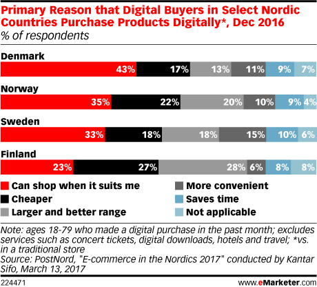 Primary Reason that Digital Buyers in Select Nordic Countries Purchase Products Digitally*, Dec 2016 (% of respondents)