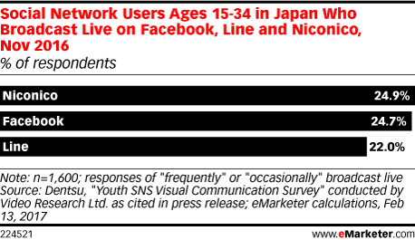 Social Network Users Ages 15-34 in Japan Who Broadcast Live on Facebook, Line and Niconico, Nov 2016 (% of respondents)