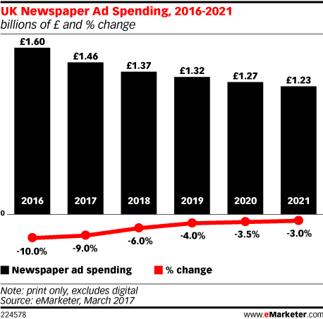 UK Newspaper Ad Spending, 2016-2021 (billions of £ and % change)
