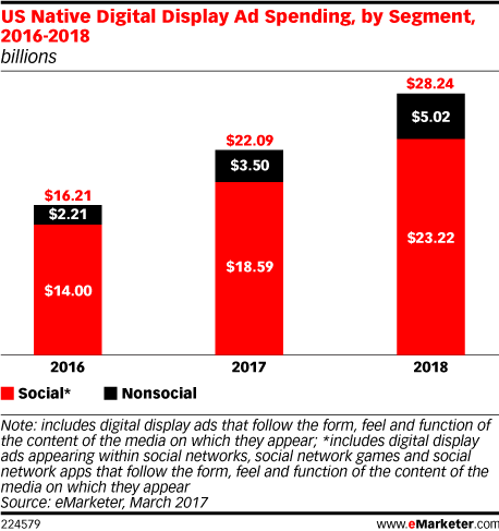 US Native Digital Display Ad Spending, by Segment, 2016-2018 (billions)