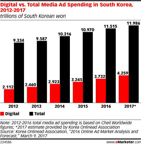 Digital vs. Total Media Ad Spending in South Korea, 2012-2017 (trillions of South Korean won)