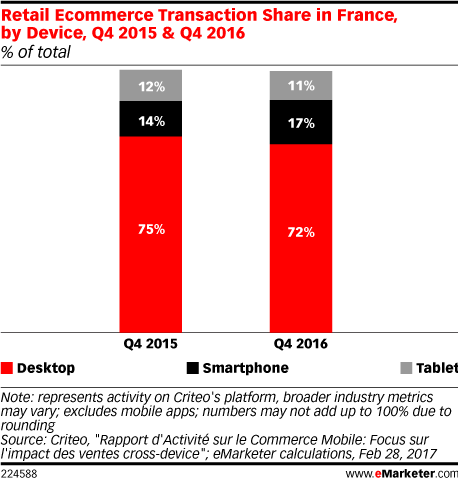 Retail Ecommerce Transaction Share in France, by Device, Q4 2015 & Q4 2016 (% of total)