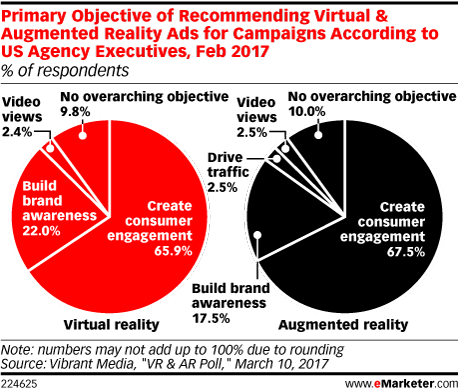 Primary Objective of Recommending Virtual & Augmented Reality Ads for Campaigns According to US Agency Executives, Feb 2017 (% of respondents)