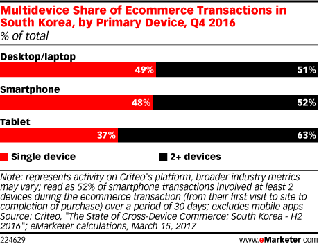 Multidevice Share of Ecommerce Transactions in South Korea, by Primary Device, Q4 2016 (% of total)