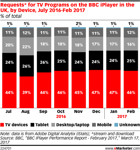 Requests* for TV Programs on the BBC iPlayer in the UK, by Device, July 2016-Feb 2017 (% of total)