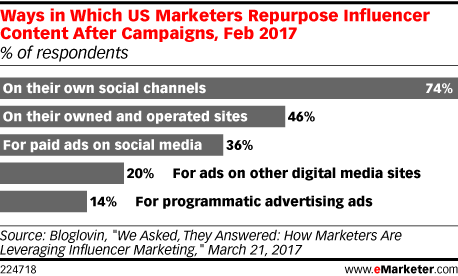 Ways in Which US Marketers Repurpose Influencer Content After Campaigns, Feb 2017 (% of respondents)
