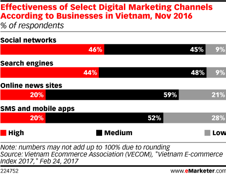 Effectiveness of Select Digital Marketing Channels According to Businesses in Vietnam, Nov 2016 (% of respondents)