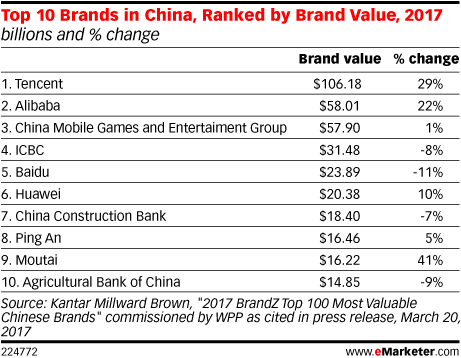 Top 10 Brands in China, Ranked by Brand Value, 2017 (billions and % change)