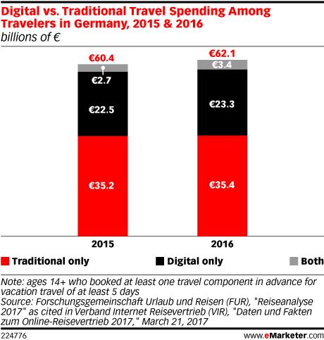 Digital vs. Traditional Travel Spending Among Travelers in Germany, 2015 & 2016 (billions of €)