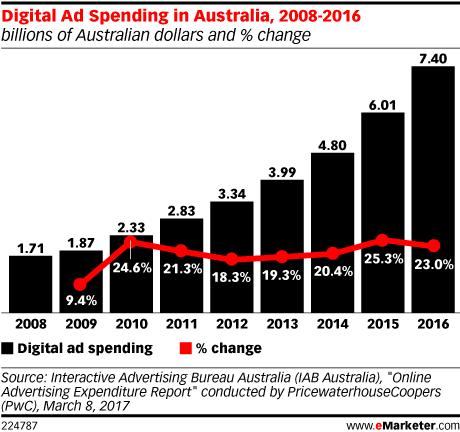 Digital Ad Spending in Australia, 2008-2016 (billions of Australian dollars and % change)