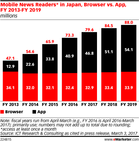 Mobile News Readers* in Japan, Browser vs. App, FY 2013-FY 2019 (millions)