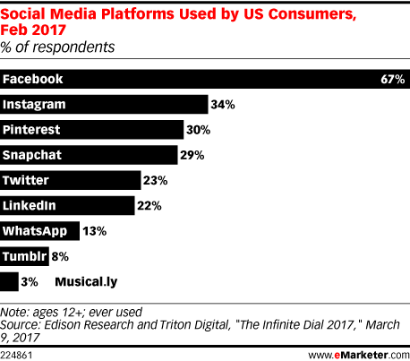 Social Media Platforms Used by US Consumers, Feb 2017 (% of respondents)