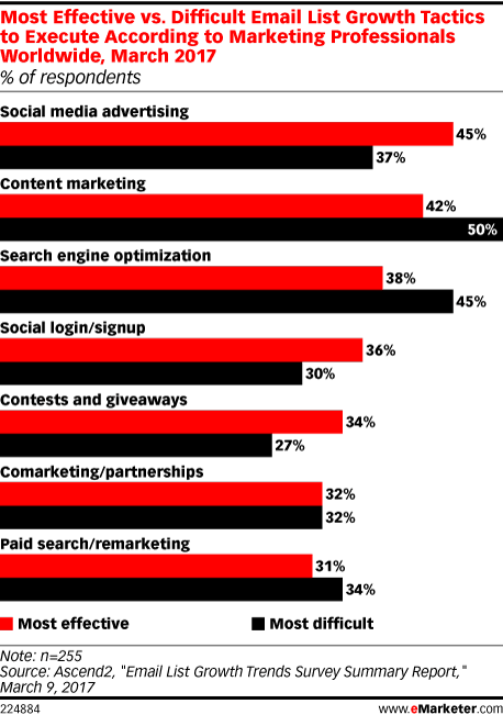 Most Effective vs. Difficult Email List Growth Tactics to Execute According to Marketing Professionals Worldwide, March 2017 (% of respondents)