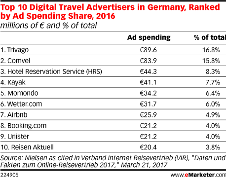 Top 10 Digital Travel Advertisers in Germany, Ranked by Ad Spending Share, 2016 (millions of € and % of total)
